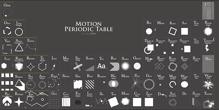 Motion periodic table cognitive ux urtaz Gallery